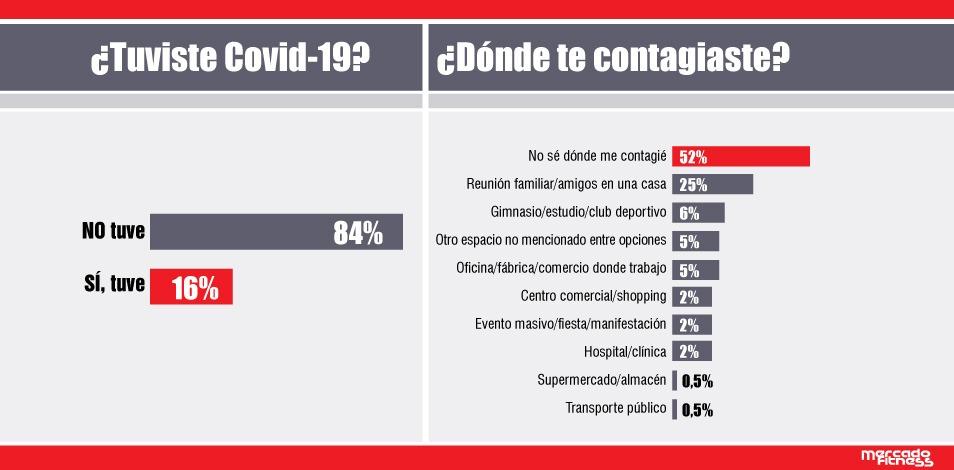 Sólo el 16% de los miembros de la comunidad de Mercado Fitness tuvo Covid-19